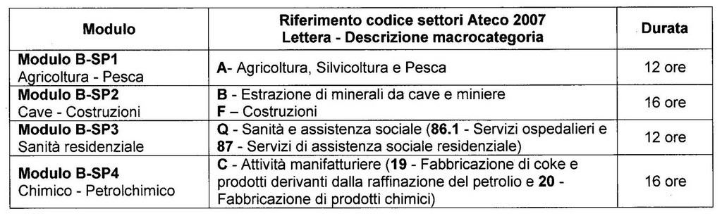 tabella-modulo-b-rspp